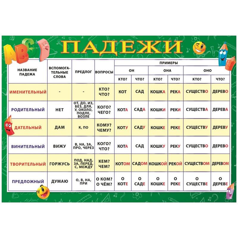Плакат Падежи, 490х690, 33379